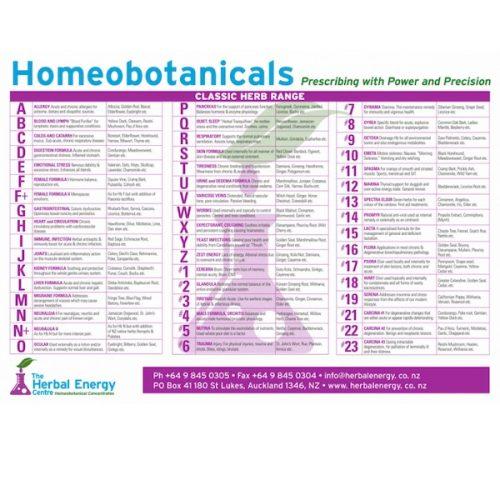 Homeobotanical Chart